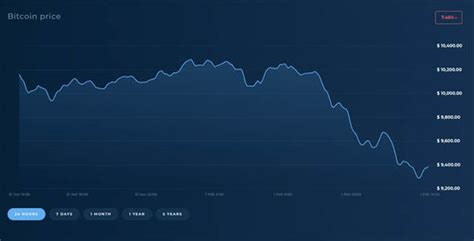 This is because bitcoin's price is based solely on speculation. Bitcoin price: Why is BTC falling today? Will it continue ...