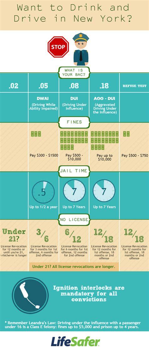 infographic drunk driving penalties   york