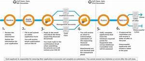 Application Process Roadmap