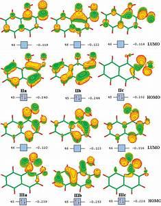 Schematic Diagram Of Molecular Orbitals With Absolute