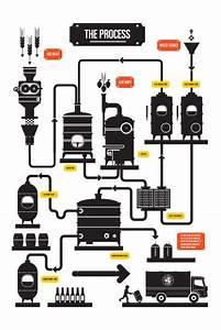 Brewing  Brewery And Robert Ri U0026 39 Chard On Pinterest