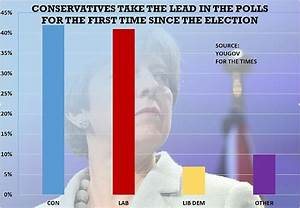 Tories take the lead first time since General Election ...