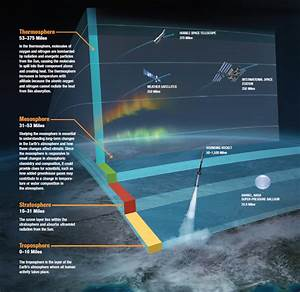 Graphic of the Upper Atmosphere | NASA