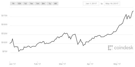 Between november 1 and december 17, bitcoin's price skyrocketed from $6,600 to its all time high of over $20,000 — a more than three times increase. Bitcoin is Just $100 Away From Doubling its Price in 2017 ...
