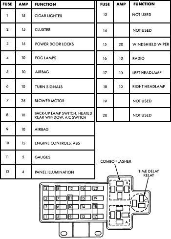 05 Dodge Neon Fuse Box by Fuse Box And Wiring Diagram Part 144