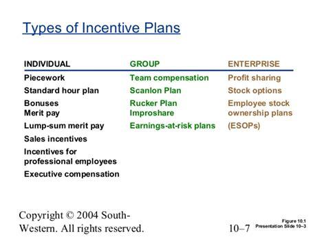 Chapter 10 Payforperformance Incentive Rewards