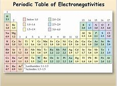 Periodic Trends Presentation Chemistry SliderBase