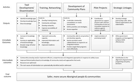 The Management Center Program Plan Template by Capacity Building Plan Template Templates Resume