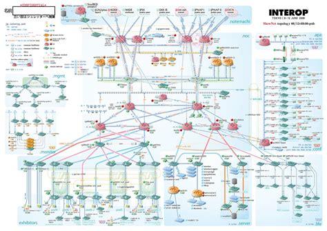network diagram interop tokyo  full size  www