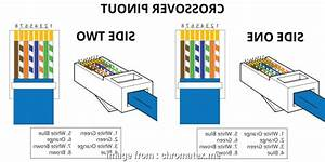 Ethernet Cross Cable Wiring Diagram Top Beautiful Cat5