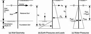 lateral earth pressure coefficients for anchored sheet With the shear and moment diagram for example 1 is shown below in figure 21