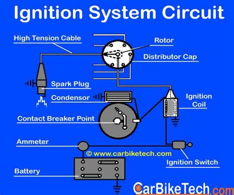 How The Ignition System Of A Car Works? Read More
