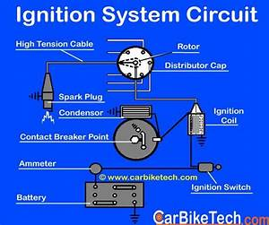 How The Ignition System Of A Car Works  Read More