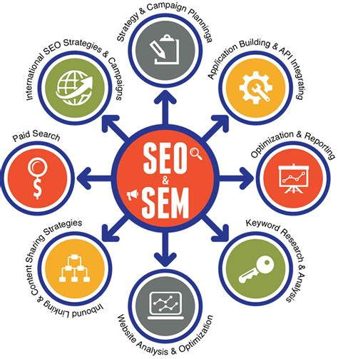 and relationship of paid search sem and seo