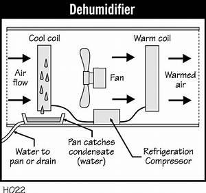 Dehumidifier  U2013 Misterfix