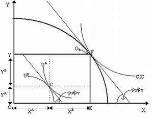 Understanding Society: Diagrams and economic thought