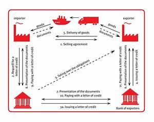 procredit bank bosnia and herzegovina With margin money deposit against letter of credit