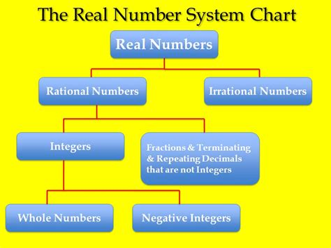 Chapter 3, Lesson 34 The Real Number System  Ppt Download