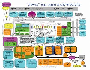 Dba Finishng Schooll  Oracle Architecture