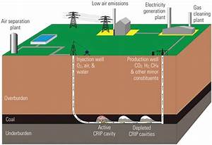 Underground Coal Gasification  Another Clean Coal Option