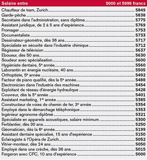 salaire moyen commis de cuisine salaires 2015 qui gagne combien l 39 illustré