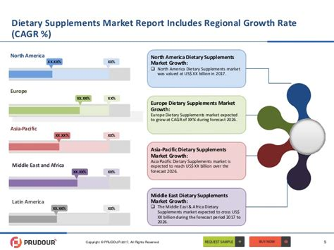 Global Dietary Supplements market size, share, revenue ...