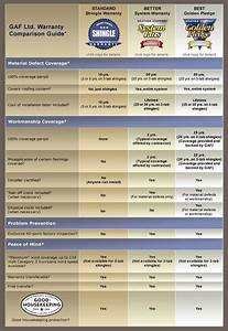 James Hardie Siding Coverage Chart Northern Nj Gaf Roofing Warranties Andover Nj Up And