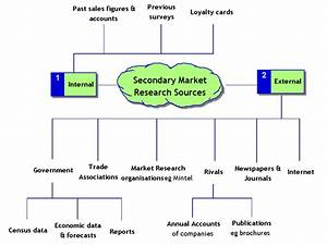 Secondary Market Research Sources
