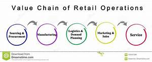 Value Chain Of Retail Operations Stock Illustration