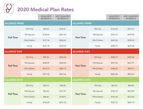 Here is a list of states where you have to buy health insurance for 2020. Contribution Rates/Plan Coverage Comparison | Roper St. Francis Healthcare