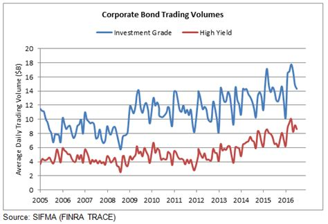 examining corporate bond liquidity  market structure