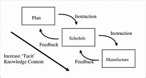 Interface Between Production Planning And Control