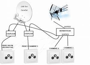 Quelle Antenne Pour La Tnt : nouvelle construction antenne tnt parabole 4 prises tv 11 messages ~ Melissatoandfro.com Idées de Décoration
