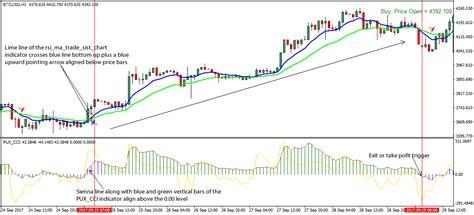 Day trading cryptos offer fantastic. Bitcoin (BTC/USD) Trading Strategy