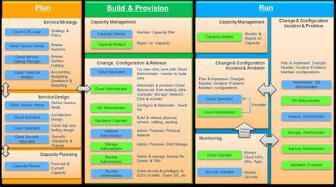 operating model cloud operating model transformation emc
