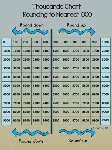 rounding  nearest thousand  chart  worksheets
