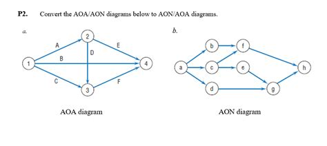 solved p convert  aoaaon diagrams   aonaoa