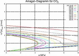 Molvolumen Berechnen : anwendung auf das van der waals gas ~ Themetempest.com Abrechnung
