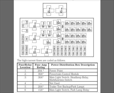 2003 Ford Expedition Fuse Box Diagram 5 4l by 2001 King Ranch With 5 4l Battery But No Start