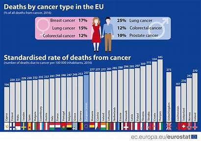 Cancer Rate Death Eu Cyprus Breast Lowest