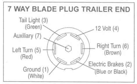 Trailer Wiring Diagrams Johnson