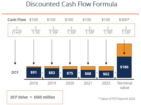 Learn About Discounted Cash Flow Models