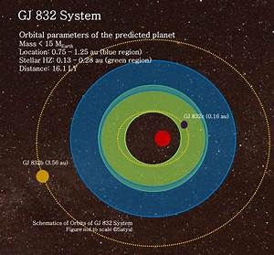 Another Nearby Red Dwarf Star System, Another Possible ...
