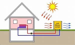 Luft Luft Wärmepumpe Nachteile : luft w rmepumpe elektro halbach wuppertal ~ Watch28wear.com Haus und Dekorationen