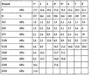 Beton Mischverhältnis Tabelle : patent ep1966285a1 neue kautschuk thermoplast ~ A.2002-acura-tl-radio.info Haus und Dekorationen