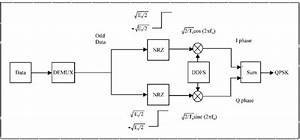 Fpga Implementation Of Low Power Digital Qpsk Modulator
