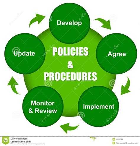 Procedures Stock Illustrations  2,583 Procedures Stock