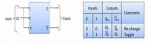 Sequential Logic  Flip Flops  Counters And Registers