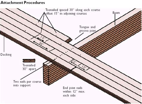 3x6 tongue and groove roof decking lock deck installation