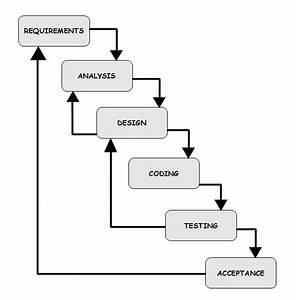 Processo De Desenvolvimento De Sistemas De Informa U00e7 U00e3o